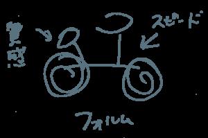 シズル感説明自転車イラスト